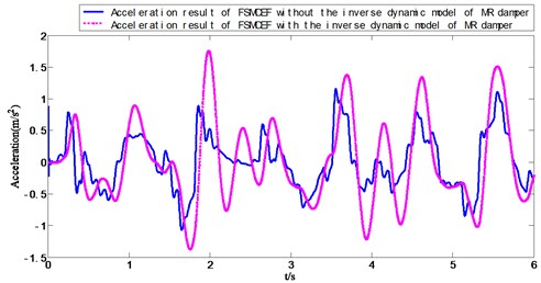 Acceleration result of FSMCEF with and without the inverse dynamic model of MR damper