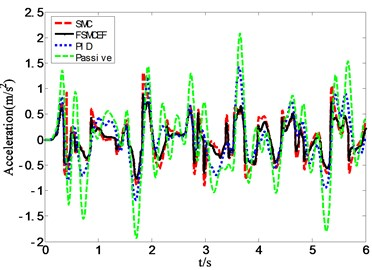 Simulation results of seat acceleration