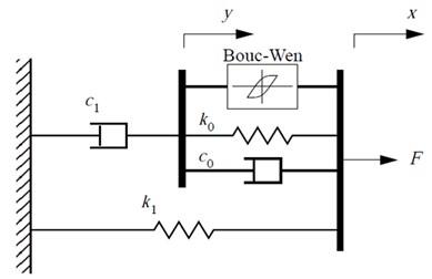 Modified Bouc-Wen model of MR damper
