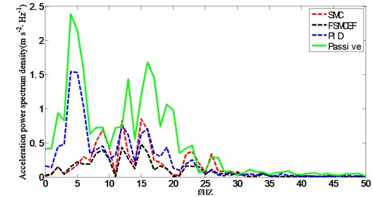 Acceleration power spectrum density of seat suspension under random road excitation