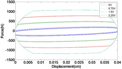 Experimentally obtained response of the model