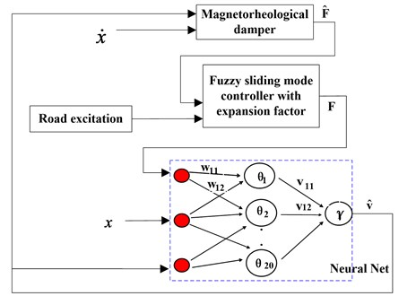 Block diagram of neuro inverse dynamics model for MR damper