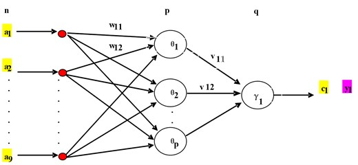 Detailed neural network for the inverse dynamics approximation