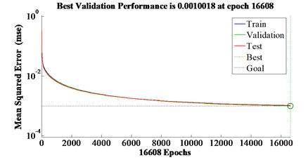 BP neural network training  and validating process
