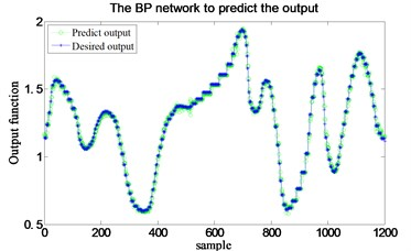 Control voltage between  the predict output and the desired output