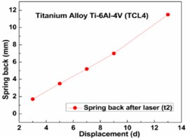 Spring back after laser: a) Al-alloys, b) low carbon steel, c) stainless steel, d) titanium alloys