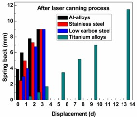 Comparison of spring back of understudy alloys before and after laser application