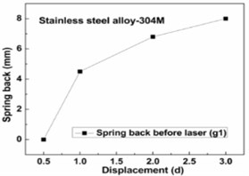 Spring back before laser: a) Al-alloys, b) low carbon steel, c) stainless steel, d) titanium alloys