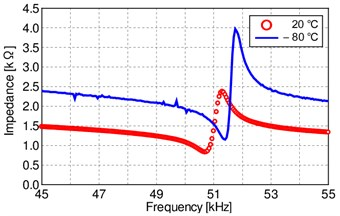 Impedance characteristics  at 20°C and –80°C