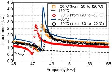 Impedance characteristics  in temperature cycle