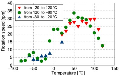 Rotation speed of SUSM  in temperature cycle