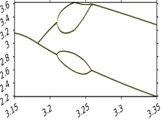 Bifurcation diagrams in frequency Ω tape oscillation