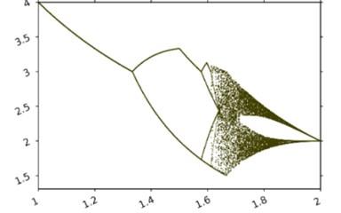 The bifurcation diagram of the amplitudeA fluctuations tape