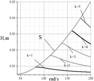 The height of the flying up for the points of the second and third order in the implementation of the regime tossing a one-touch: the curve S – the height of the flying up of particle separation region of the third order, depending on the oscillation frequency at a fixed vibration amplitude A = 5 mm;  curve k = 1., k = 5 graphs heights of flying up particles in the separation region of the second-order