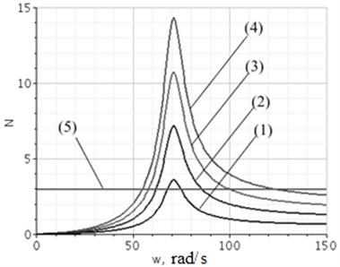 Estimates of amplitude of fluctuation dynamic reaction components: 1, 2, 3, 4 – estimates dynamic components for amplitudes of kinematic indignation A1 from 1 to 4 mm; 5 – level of static reaction
