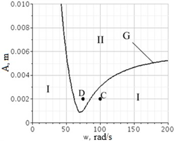 Amplitude-frequency area of contact: I – contact area; II – area of a possible gap;  G – the line of level N21Σ for function A1⋅A(ω1); C – contact; D – possible gap