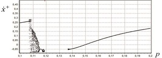 Bifurcation diagrams