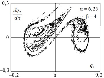 a) The phase portrait of chaotic motions and b) Poincaré section