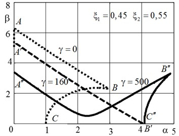 The boundaries of the stability region  in the parameter plane α, β