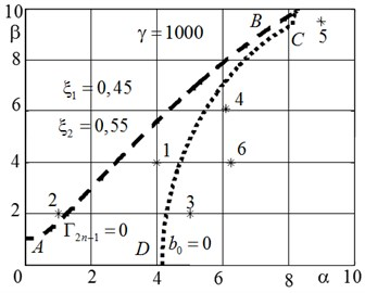 The region of stability for the foundation stiffness γ=1000