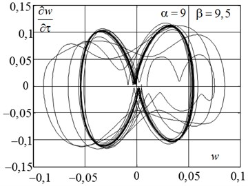 The law of motion a) and phase portrait b) when doubling bifurcation period  with the formation of a stable limit cycle