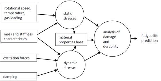 Assessment of fatigue life scheme