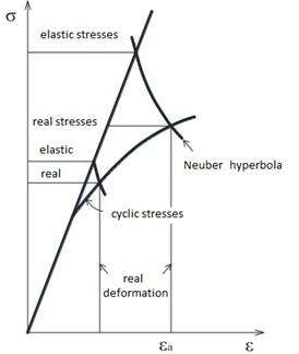Recalculation of elastic stresses in elastic-plastic (Neuber rule)