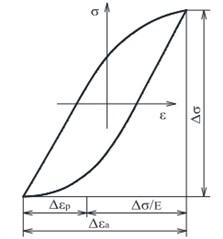 "Diagram ""stress-deformation"""