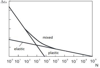 Summing of elastic and plastic deformation