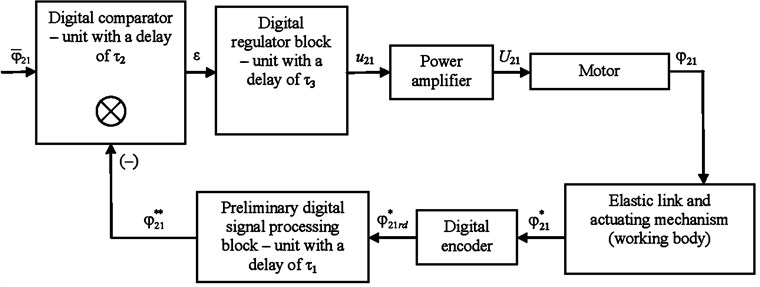 Functional diagram of the operation of the servo drive  with the angular coordinate control of the working body