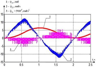 The diagrams φ21(t), φ˙21(t) and φ¨21(t)