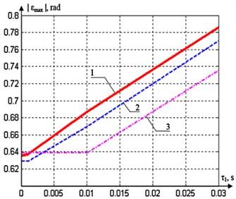 The diagrams of εmax(τ1) at:  1) τ2=τ3=τ4= 1·10-6 s,  2) τ2=τ3=τ4= 1·10-3 s,  3) τ2=τ3=τ4= 10·10-3 s