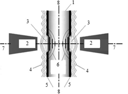 The schematic of TSLSP: 1 – target, 2 – laser beam, 3 – trapped high pressure plasma,  4 – transparent overlay, 5 – ablative layer, 6 – shock wave, 7 – laser beam axis, 8 – mid-plane