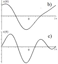 Bifurcation curve and graphs of the potential energy πθ