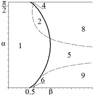 Bifurcation diagrams