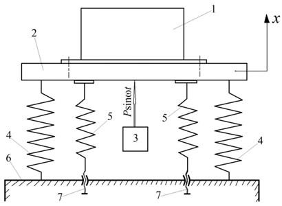 Dynamic model of vibration test bench