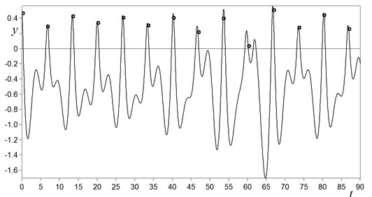 Typical time history y=ft of chaotic oscillations