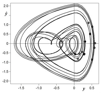 Typical phase portrait of chaotic oscillations