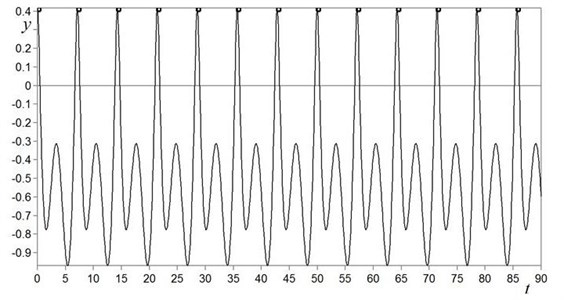 Time history y=ft of the stationary periodic regime which is realized in the outside  of the domain of existence of chaotic oscillations (k-= 16, β= 0.1 and ν= 0.88)