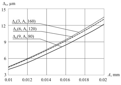 Dependency of residual strain of the plate Δo (t, A, P): a) on the vibrations amplitude A;  b) on the external load P; c) on the processing time t
