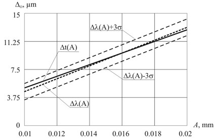 The comparison of theoretical Δt (A) and experimental Δλ (A) dependencies  of residual strain of the circular plate on the vibrations amplitude A of the ultrasonic tool