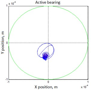 Modeling of operation of the rotor-bearing system