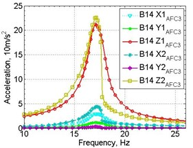Experimental amplitude response registered on two samples: a) input 1.0 g, b) input 1.5 g