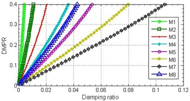 Relationships between damping ratio and DMPR (a) and first natural frequency (b)