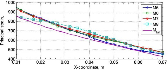The change in principal strain on sample central nodes