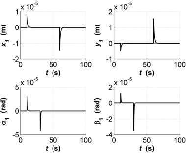 Transients of state variables