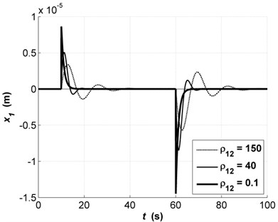 Transients of x1 with changes  in parameter ρ12: ρ12=150 (dashed line),  ρ12=40 (solid thin line),  ρ12=0.1 (solid bold)