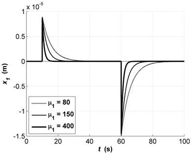 Transients of x1 with changes  in parameter μ1: μ1=80 (dashed line),  μ1=150 (solid thin line),  μ1=400 (solid bold line)
