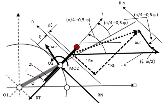 A schematic diagram of interaction force calculation. V – flow velocity; ω – angular velocity  of rotor; φ – angle of rotor positions; α=(π/4+0,5⋅φ) – angle of blade position;  Rn – fluid interaction normal force; Rt – fluid interactions tangential force