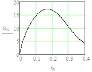 Results of modelling with MathCAD with sign1 = +1 (from rest position till angle φ=3π/2)